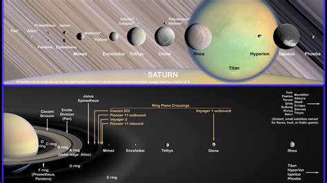 Saturn's moons and rings
