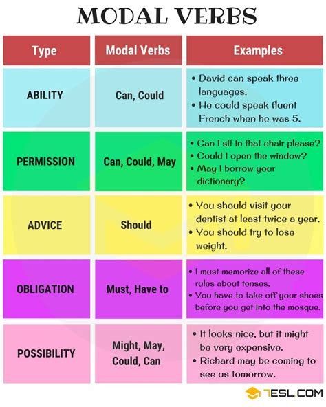 Modal Verbs: What Is A Modal Verb? Useful List & Examples