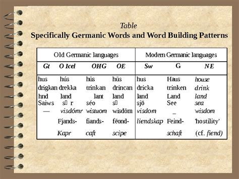 GENERAL CHARACTERISTICS OF THE GERMANIC